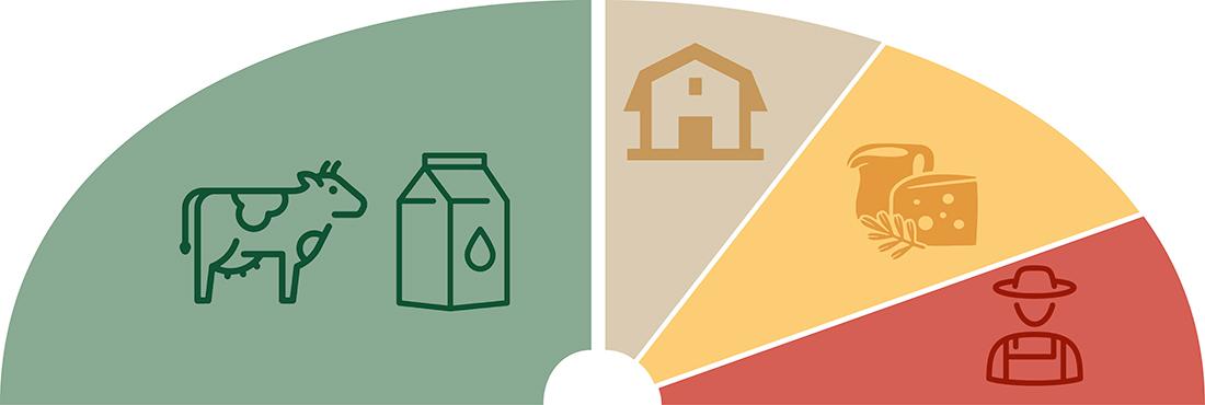 L'ODG se compose de 2 collèges, Producteurs de lait et Transformateurs.